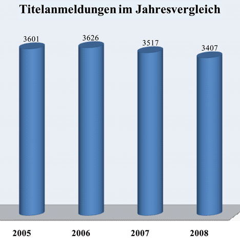 © 2009 Der Titelschutz Anzeiger